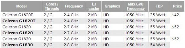 Микропроцессоры Celeron G1820 и G1830 поколения Intel Haswell