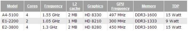 Три новых чипа Kabini - A4-5100, E1-2200 и E2-3800 от AMD