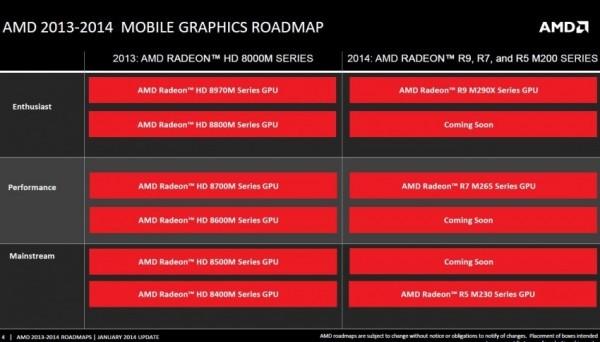 Карты памяти Radeon R9 М290X, R5 М230, R7 М265 от AMD
