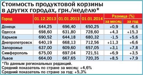 Продукты повысились в цене не менее чем на 5 %