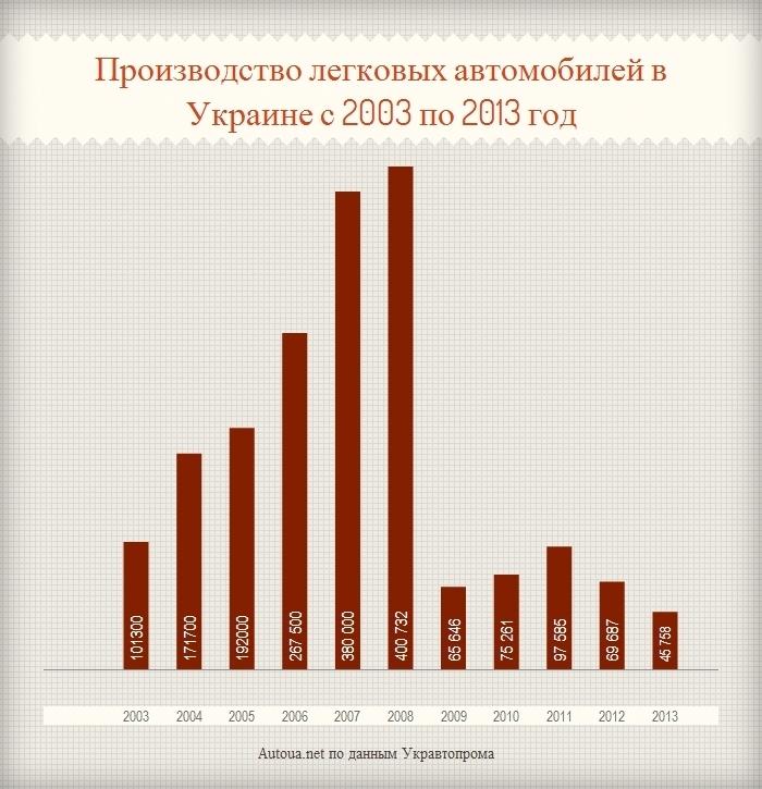 Автопром Украины рассекретил успехи 2013 года