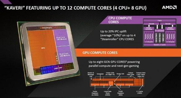 Формальный анонс настольных CPU: AMD Kaveri