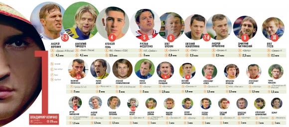 Рейтинг богачей российского спорта за 2013 год