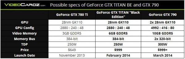 Адаптеры GeForce GTX Титан White Edition и GTX 790 от Nvidiа