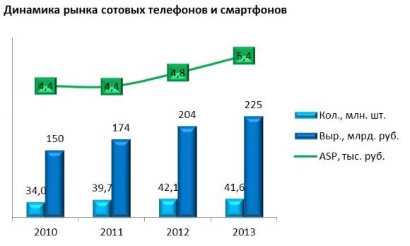 В 2014 году рынок телефонных аппаратов рухнет