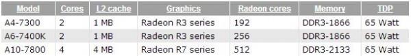 AMD делает старт еще 3-х ускорителей поколения Kaveri