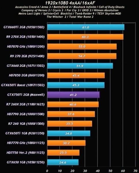 Испытания графического ускорителя Nvidiа GeForce GTX 750 Ti