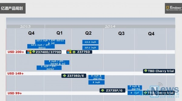 Больше микропроцессоров Bay Trail-T для микропланшетов от Intel