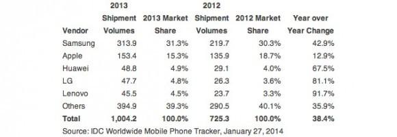 Миллион отгруженных телефонов в 2013 году высчитала IDC
