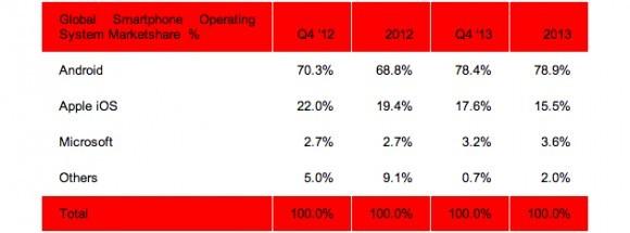 На рынке телефонов часть Андроид повысилась до 79 %