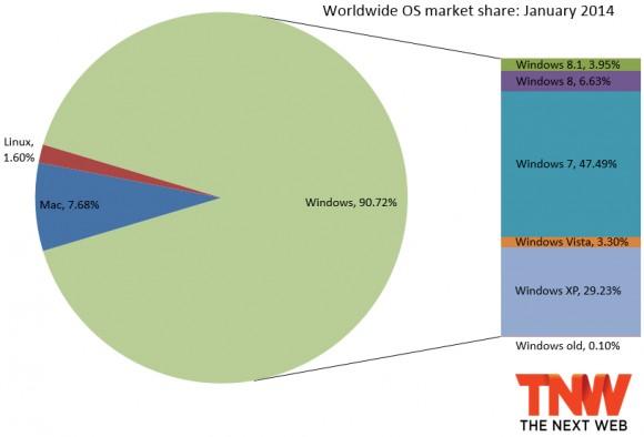 Виндоус 8.1 заняла  4% рынка ОС