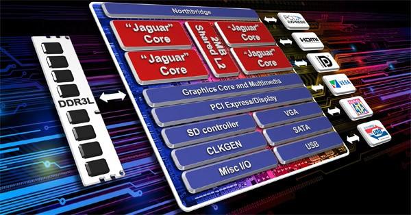 В Hewlett-Packard возникли 2 микропроцессора AMD Kabini
