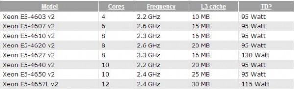 Характеристики серверных процессоров Intel Xeon E5-4600 v2