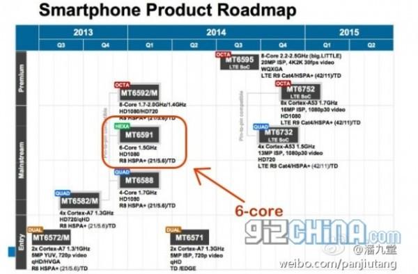 В MediaTek появился шестиядерный мобильный чипсет MT6591