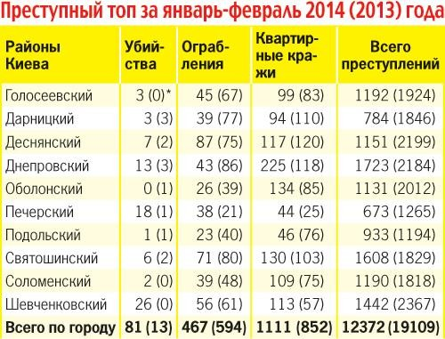 """Киев криминальный, или """"Любимый город может спать спокойно""""?"""
