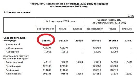 Вчера на референдуме проголосовало 123% севастопольцев. ФОТО