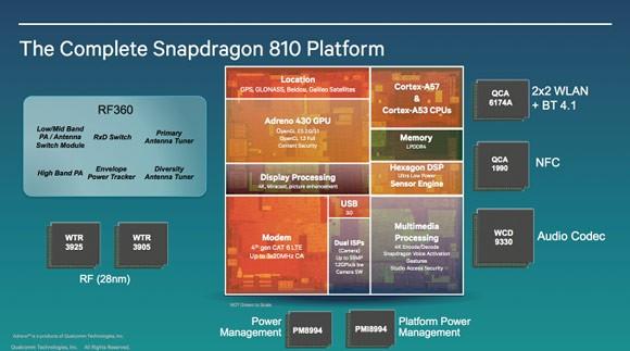 Snapdragon 810, 808 - флагманские мобильные чипсеты Qualcomm