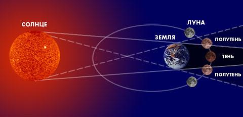 15 апреля случится редчайшее полное лунное затмение