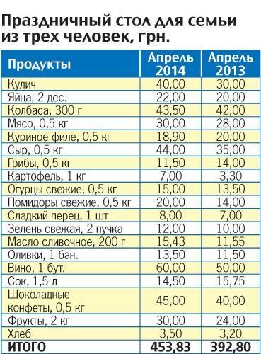 Во сколько обойдется пасхальный стол украинцам