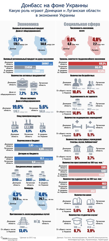 Что может потерять Украина вместе с Донбассом
