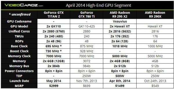 Перенесли запуск в продажу двухъядерника GeForce GTX TITAN-Z