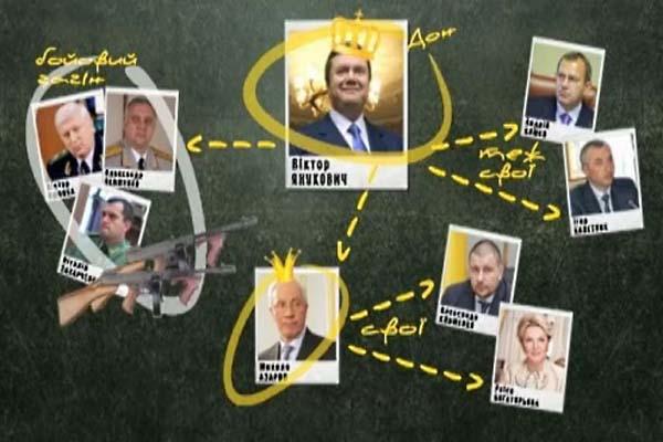 Структура империи семьи Януковича