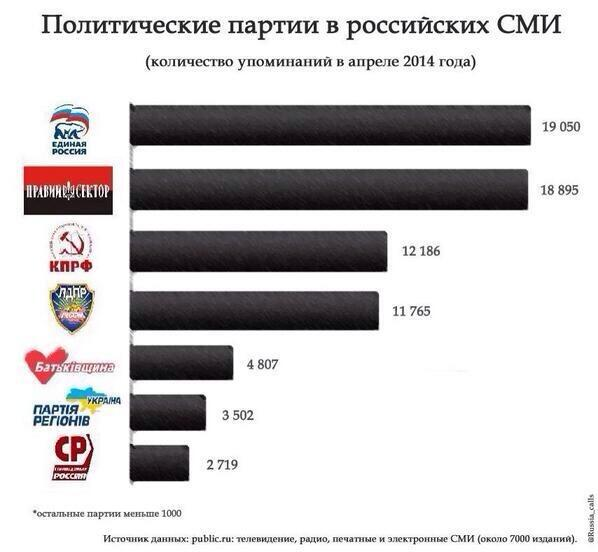 """""""Правый сектор"""" догнал единоросов по популярности"""