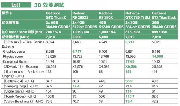 Результаты тестирования GeForce GTX TITAN Z, Radeon R9 295X2