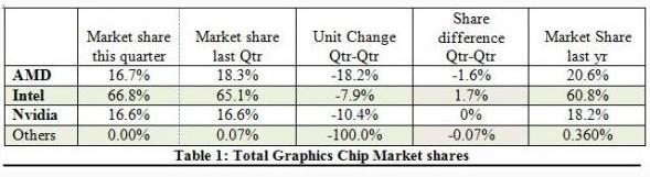 Intel увеличила свою долю на рынке графики