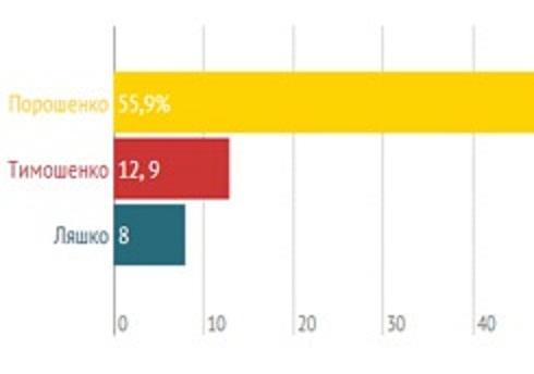 Выборы-2014: Первые результаты экзит-поллов