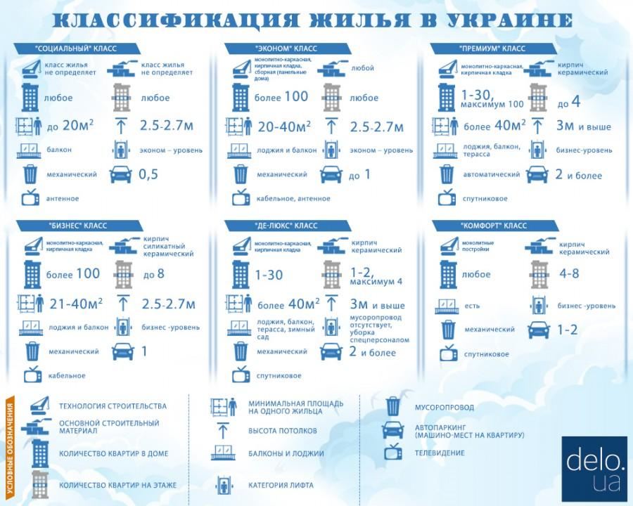 В Украине появился новый класс доступного жилья