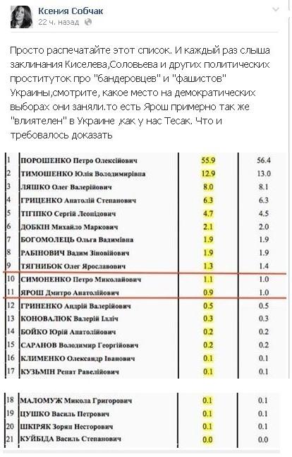 """Собчак назвала """"политпроститутками"""" СМИ, совравших о Яроше"""
