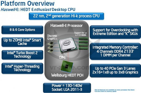 Представители линейки процессоров Intel Core i7 «Haswell-E»