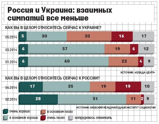 Соц-опрос: россияне уже не знают, как относиться к Украине