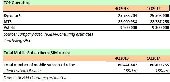Украинцы широко отказываются от сотовой связи