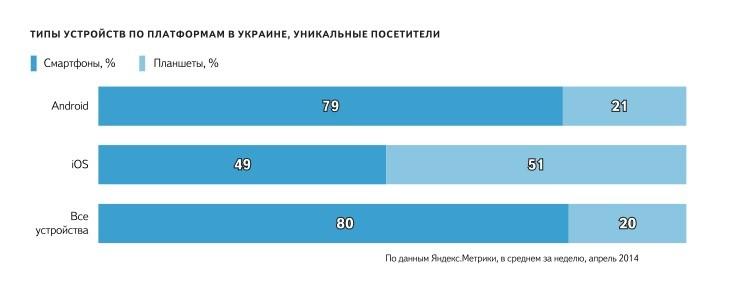Украинцы все чаще и чаще стали выходить в сеть интернет со телефонов