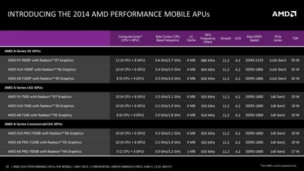 AMD продемонстрировала мобильные ускорители вычисления Kaveri