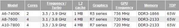 Десктопы HP Pavilion 500z на AMD Kaveri