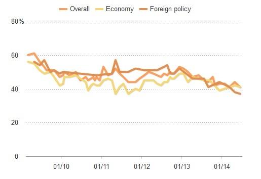 Рейтинг помощи Барака Обамы снизился до 41%