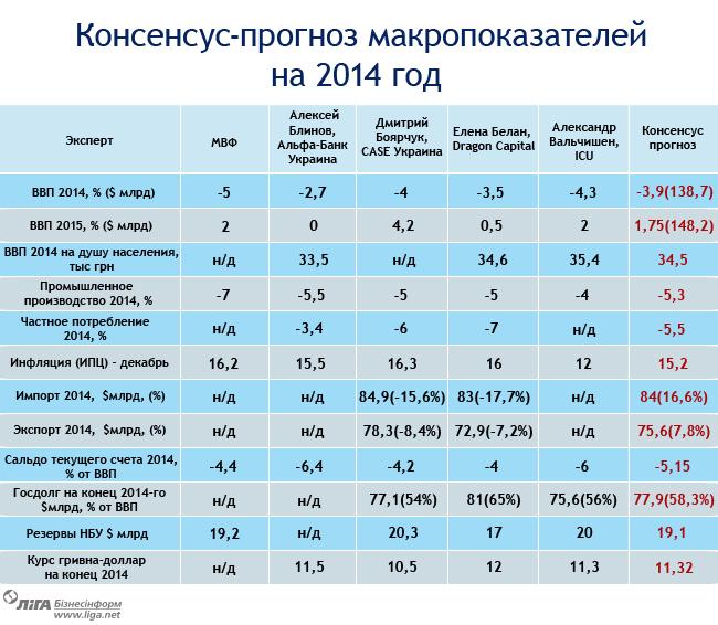 Что ожидает российскую экономику в 2014 году?