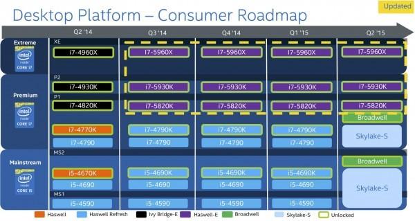 Свежий роадмап настольных микропроцессоров Intel 2015 года