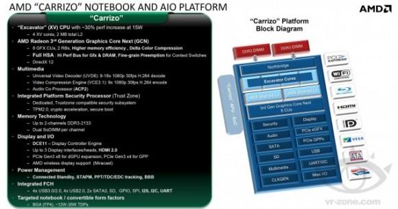 AMD Carrizo - 4 ядра Excavator и видео графика GCN 3.0