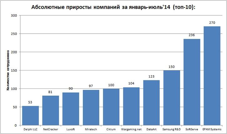ТОП-25 самых крупных ИТ-разработчиков Украины