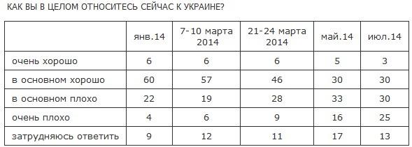 В России развиваются антизападные и антиукраинские настрои