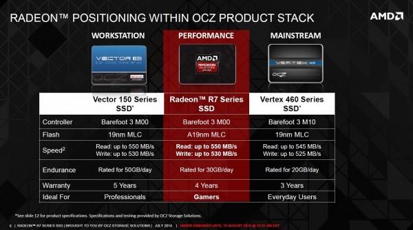 AMD продемонстрировала накопители SSD Radeon R7