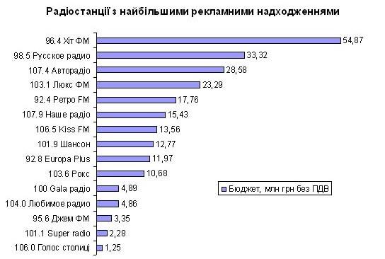 Рынок рекламы на Украине: радио - понизился, СМИ - упал