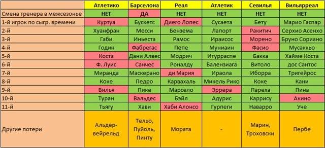 Все трансферы лета 2014 в Испании