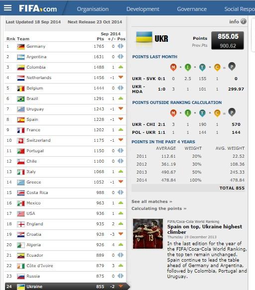 Сборная Украины съехала на две позиции в рейтинге ФИФА