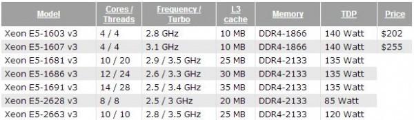 Intel представила Xeon E5-1600 v3 и E5-2600 v3