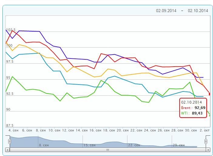 Цены на нефть достигли минимума 2012 года
